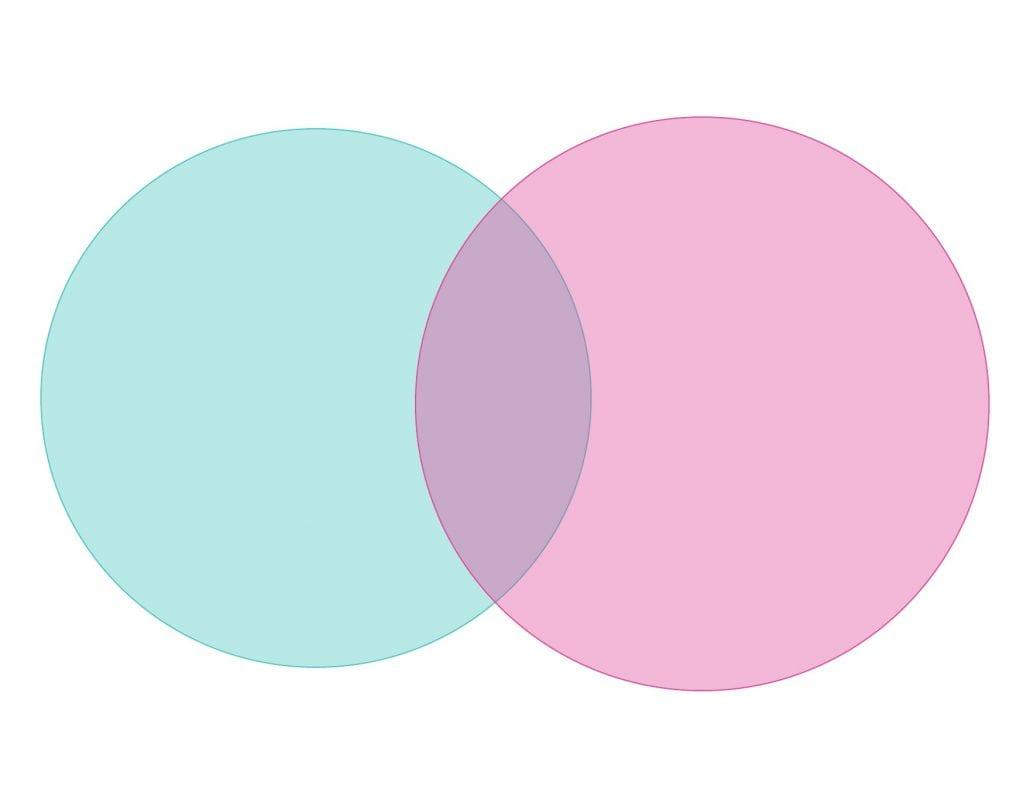 Two-set Venn diagram